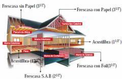 Fibra de vidrio R-8 Frescasa S.A.B Aislamiento en