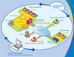 Productos para la seguridad, conectividad y