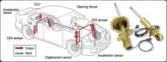 La Suspensión electrónica controlada continuamente (CES) de Monroe