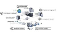 Sistema de virtualización de escritorio Citrix