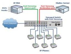 IP Office 500 Avaya