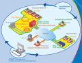 Productos para la seguridad, conectividad y administración de sistemas y redes de empresa  Check Point