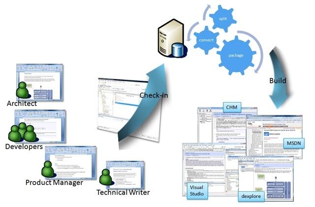 Pedido Fábrica de Software